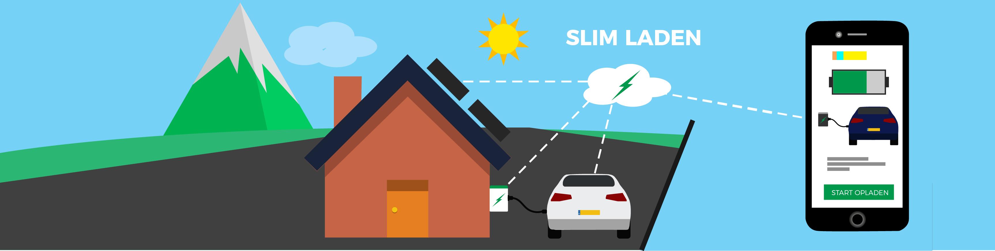 Smart Charging Hoe Werkt Het Mountox