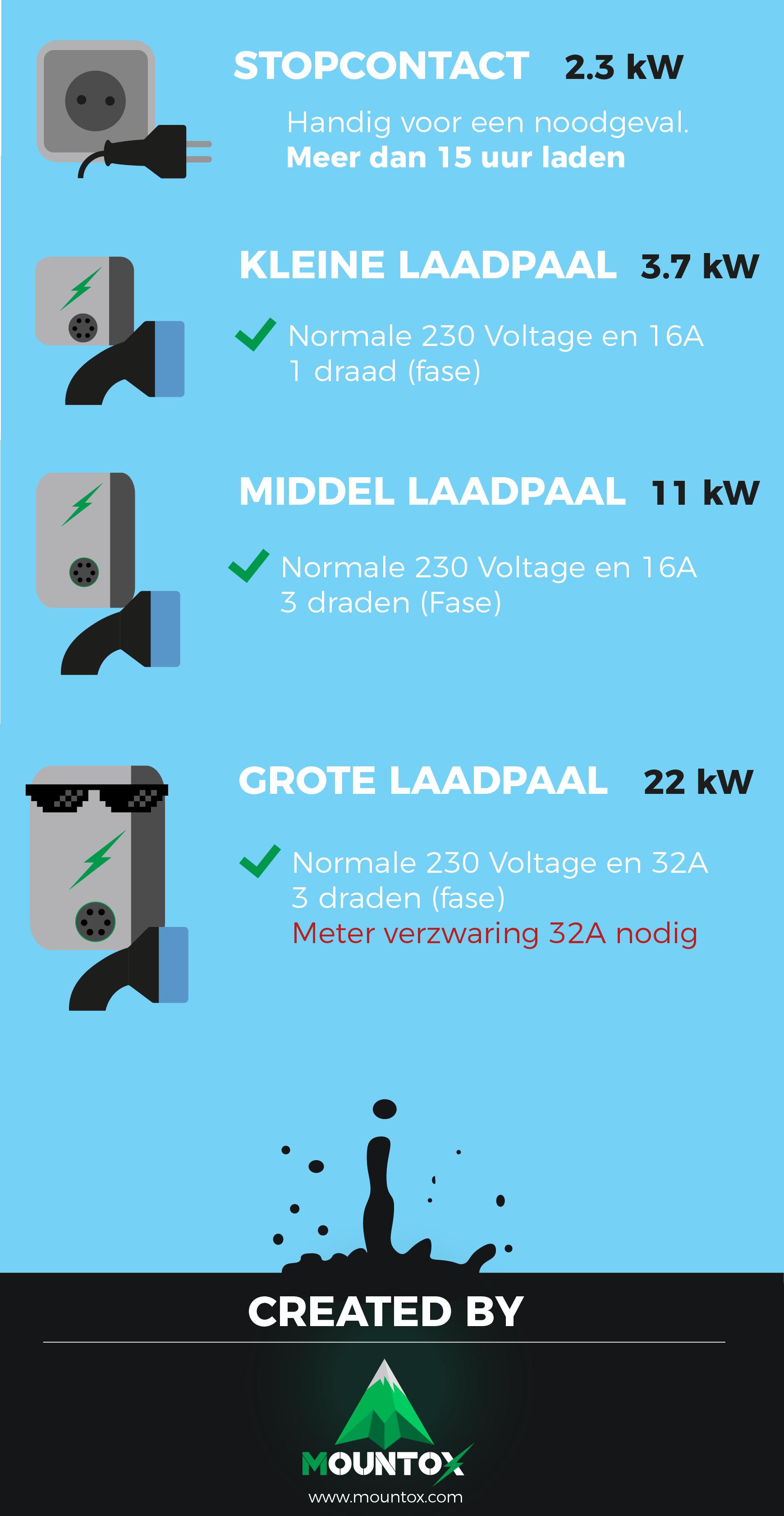 Welke Laadpaal Voor Je Elektrische Auto Kiezen Mountox