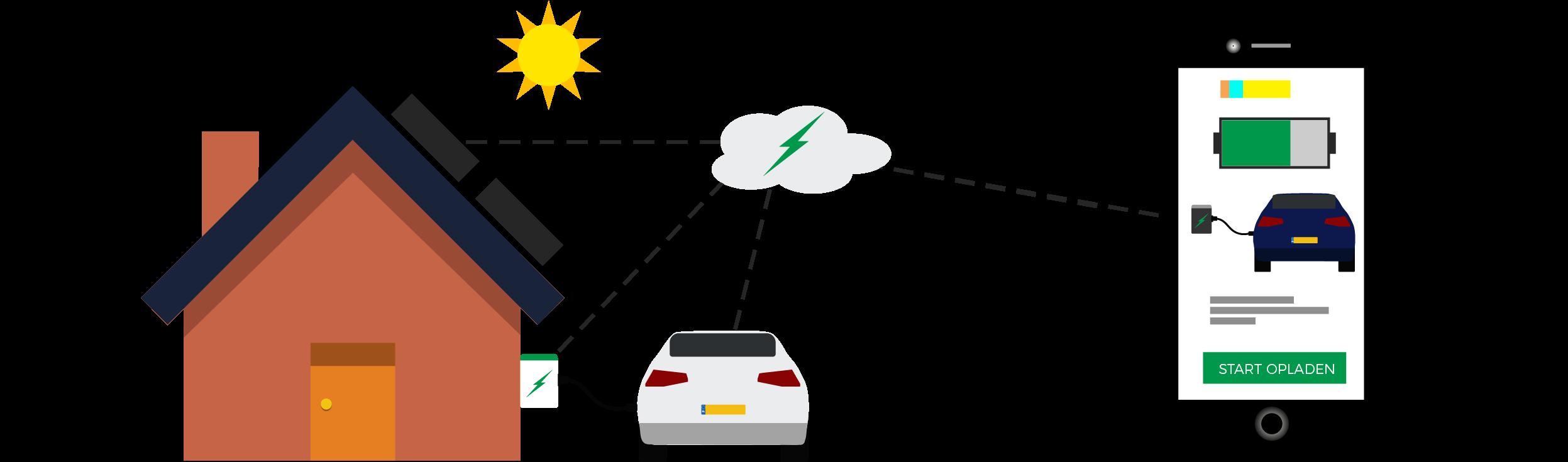 Elektrische Auto Opladen The Basics Mountox